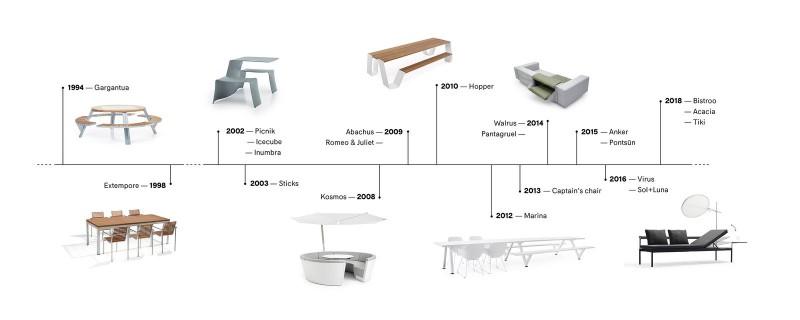 extremis® Kollektion - Die Produkteinführungen