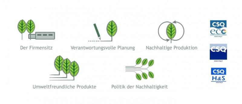 SMEG lebt Nachhaltigkeit