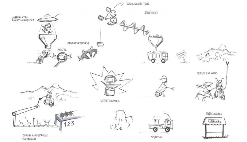 Der Arbeitsprozess von Nils Holger Moormann